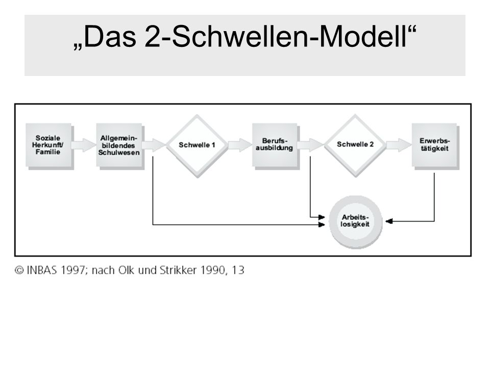 """""""Das 2-Schwellen-Modell"""
