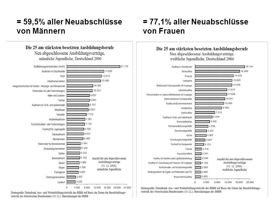 = 59,5% aller Neuabschlüsse von Männern