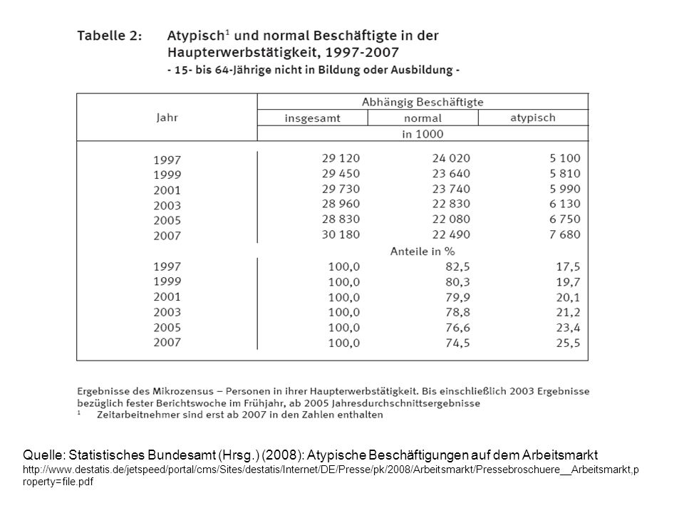 Quelle: Statistisches Bundesamt (Hrsg