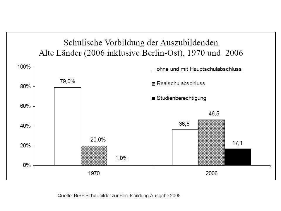 Quelle: BiBB Schaubilder zur Berufsbildung, Ausgabe 2008