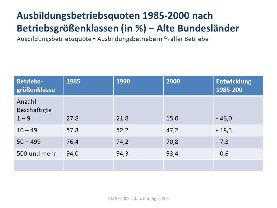 Ausbildungsbetriebsquoten 1985-2000 nach Betriebsgrößenklassen (in %) – Alte Bundesländer Ausbildungsbetriebsquote = Ausbildungsbetriebe in % aller Betriebe