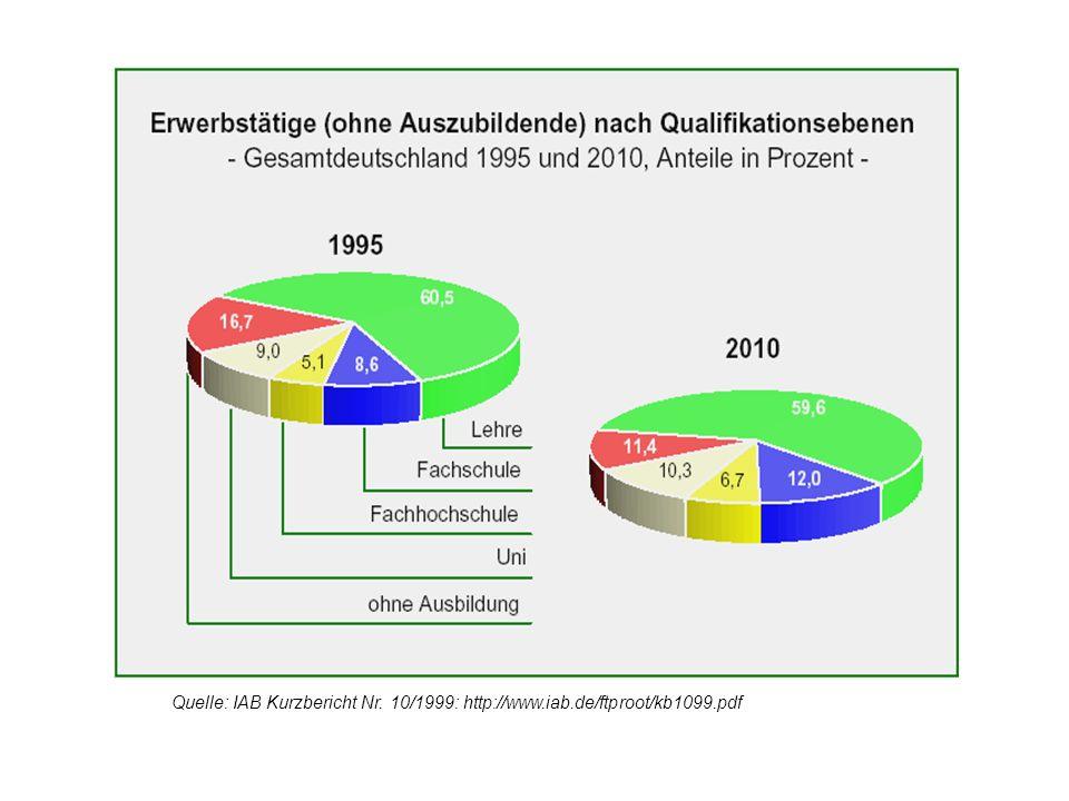 Quelle: IAB Kurzbericht Nr. 10/1999: http://www.iab.de/ftproot/kb1099.pdf