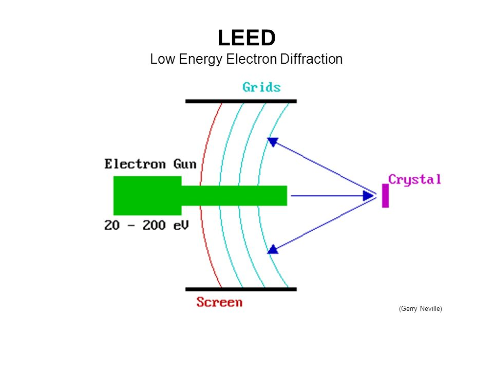 low energy electron diffraction thesis 1 low-energy electron diffraction and ultraviolet photoemission spectroscopy study of (1 x 1) tio2 (110) erica t shen, nancy yu, dr kenneth t park.