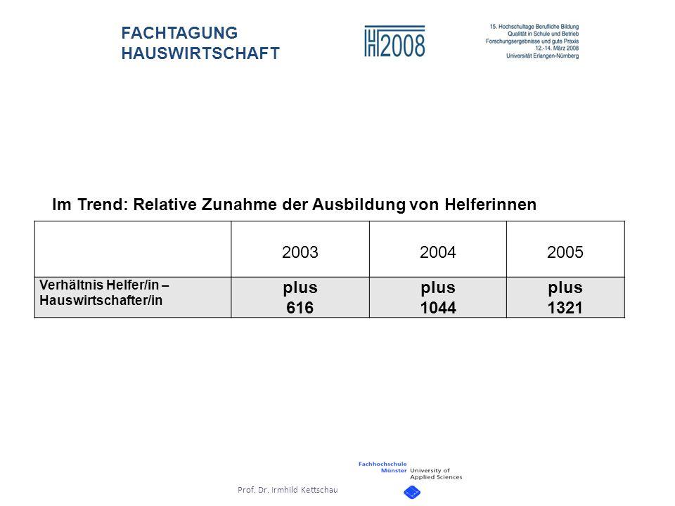 Im Trend: Relative Zunahme der Ausbildung von Helferinnen 2003 2004