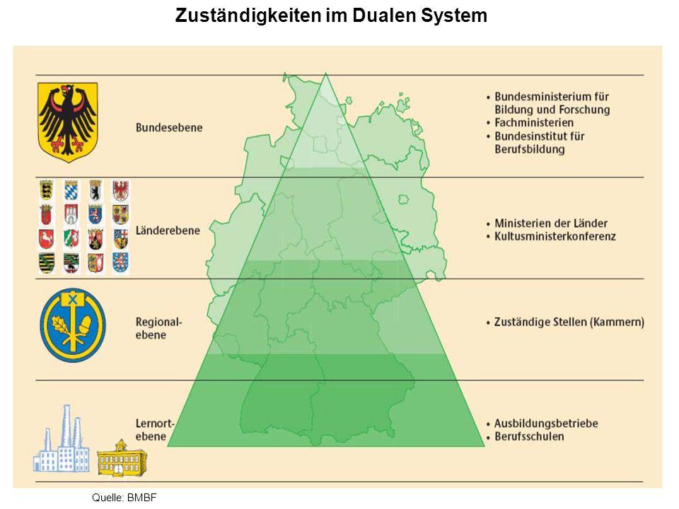 Zuständigkeiten im Dualen System
