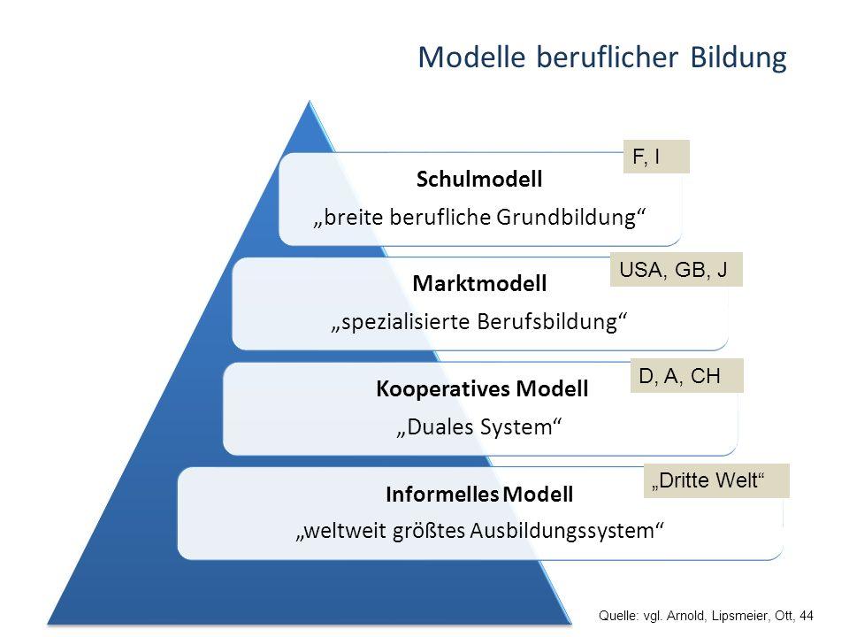 Modelle beruflicher Bildung