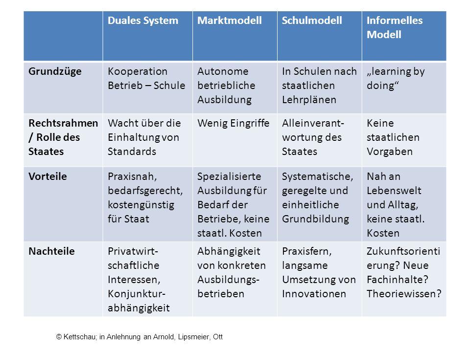 Kooperation Betrieb – Schule Autonome betriebliche Ausbildung