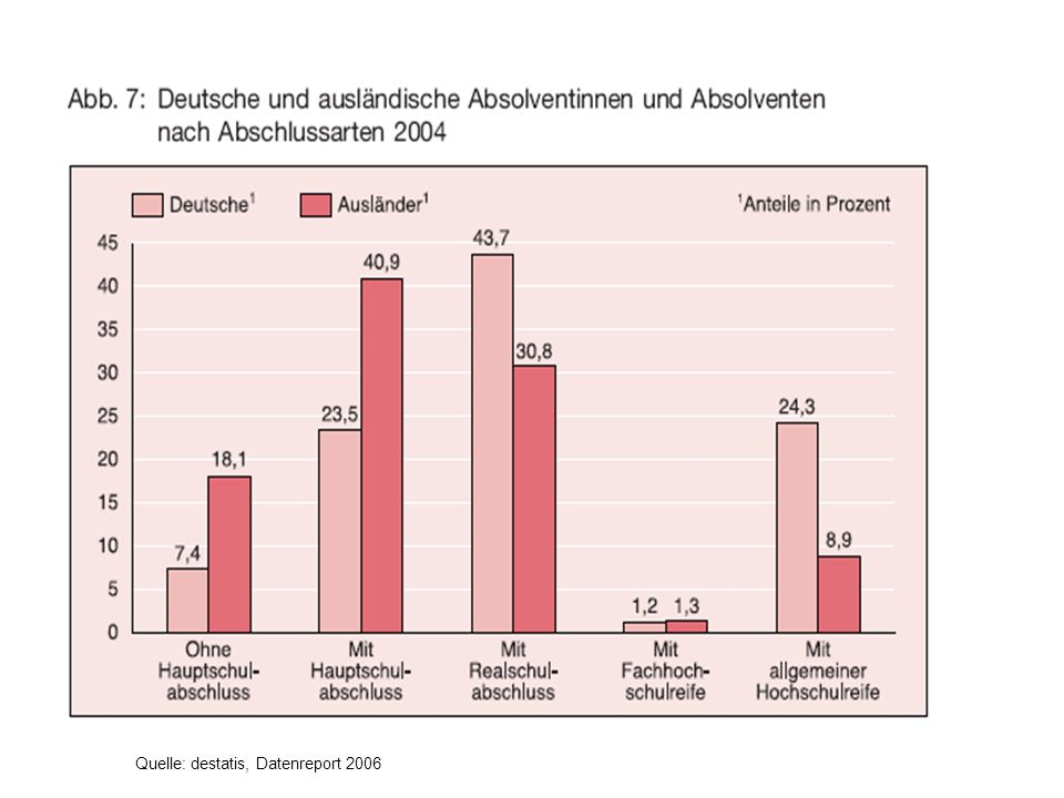 Quelle: destatis, Datenreport 2006