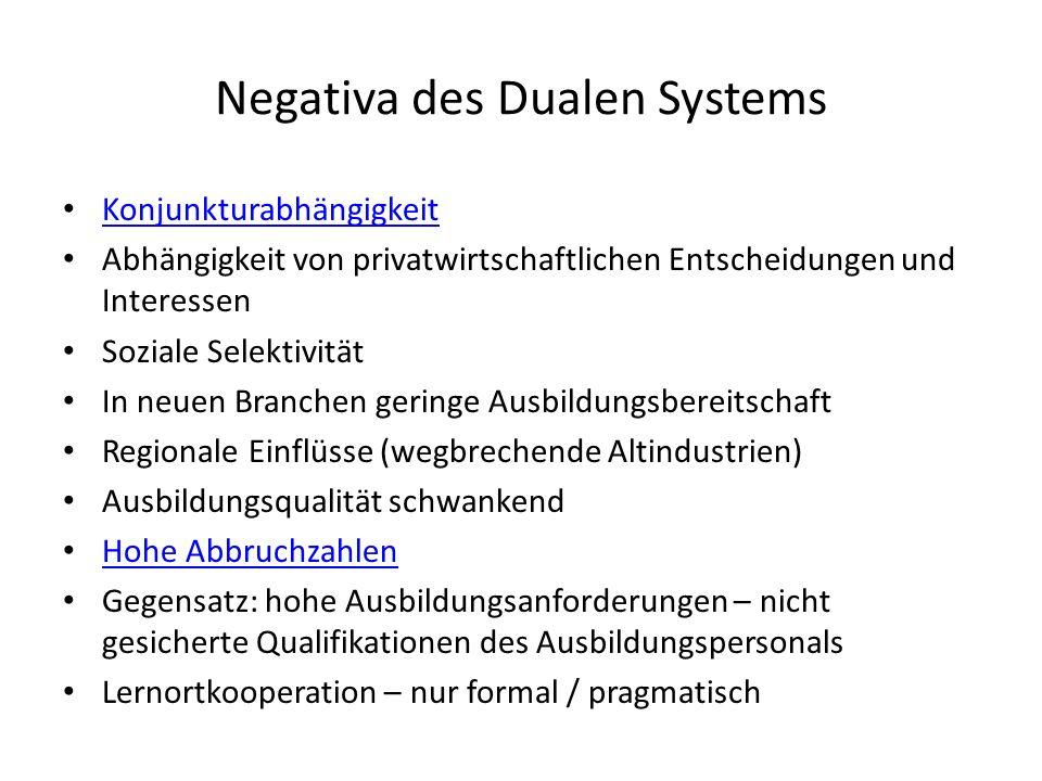 Negativa des Dualen Systems