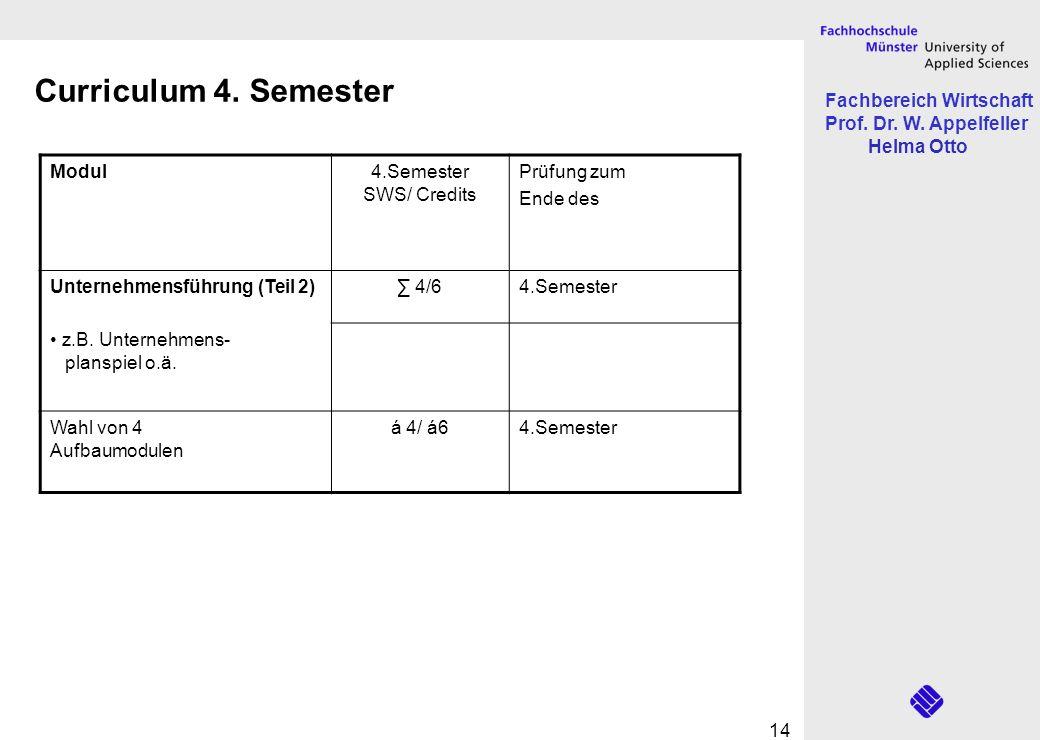 Curriculum 4. Semester Modul 4.Semester SWS/ Credits Prüfung zum