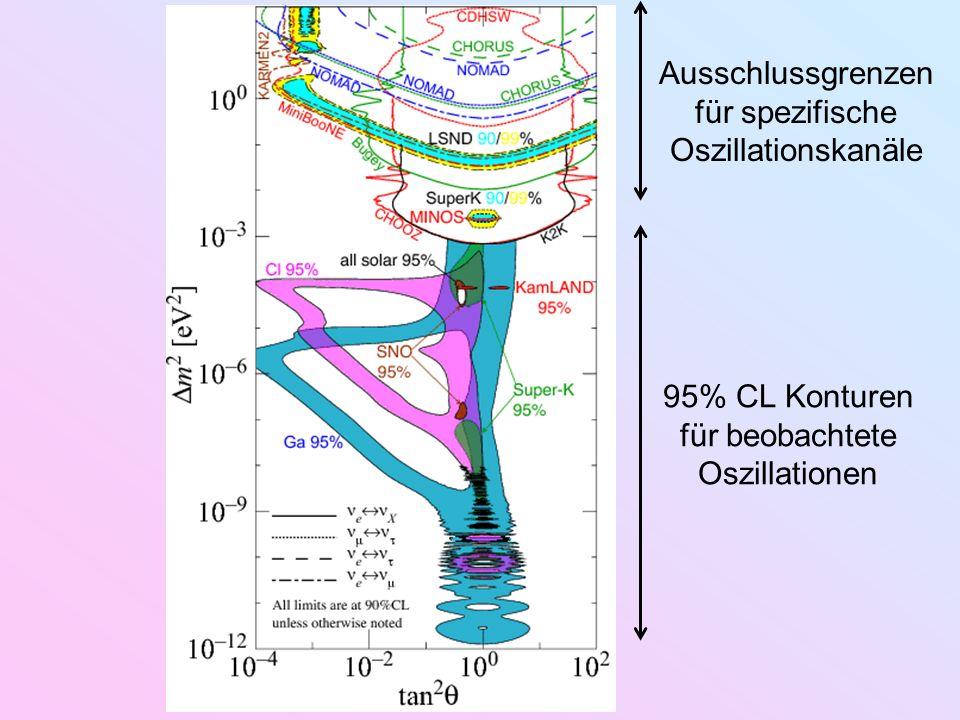 Ausschlussgrenzen für spezifische Oszillationskanäle