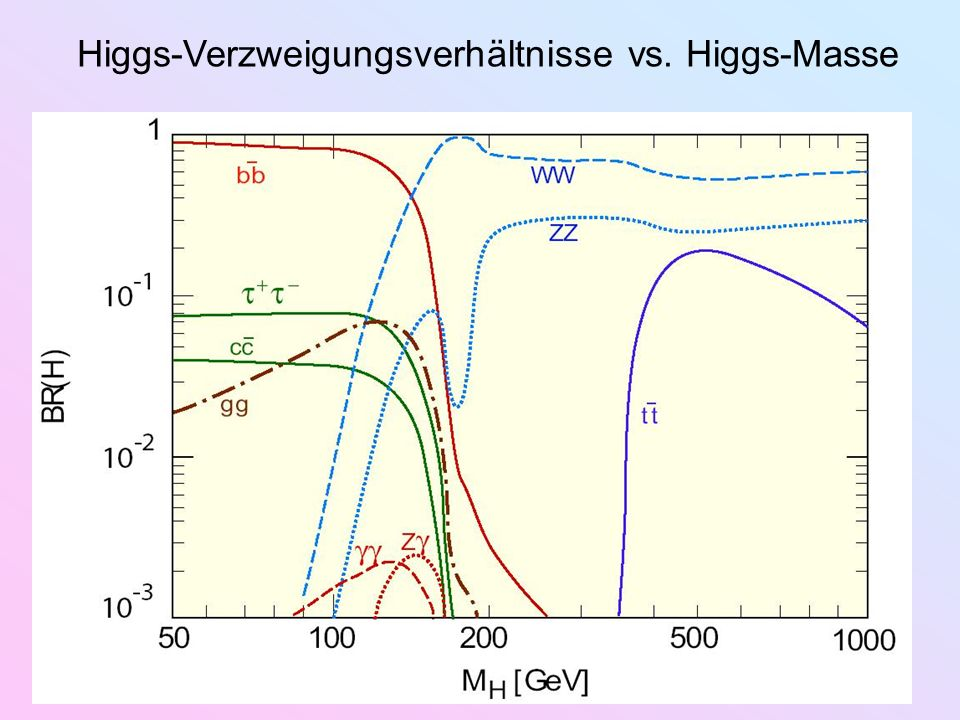 Higgs-Verzweigungsverhältnisse vs. Higgs-Masse