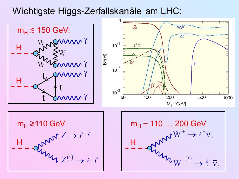 Wichtigste Higgs-Zerfallskanäle am LHC: