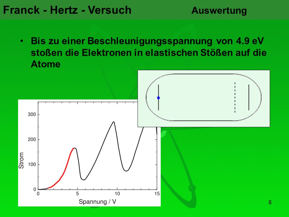 Auswertung Bis zu einer Beschleunigungsspannung von 4.9 eV stoßen die Elektronen in elastischen Stößen auf die Atome.