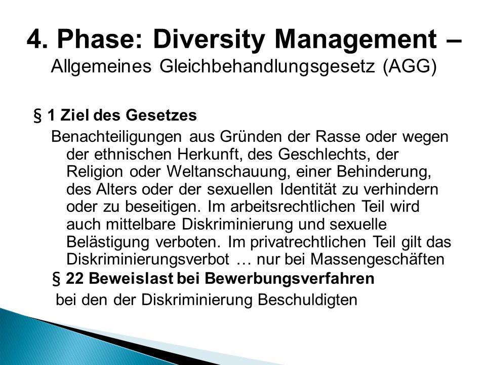 4. Phase: Diversity Management – Allgemeines Gleichbehandlungsgesetz (AGG)