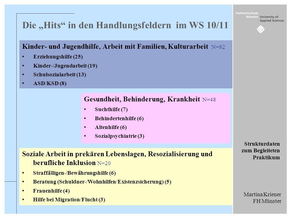 """Die """"Hits in den Handlungsfeldern im WS 10/11"""