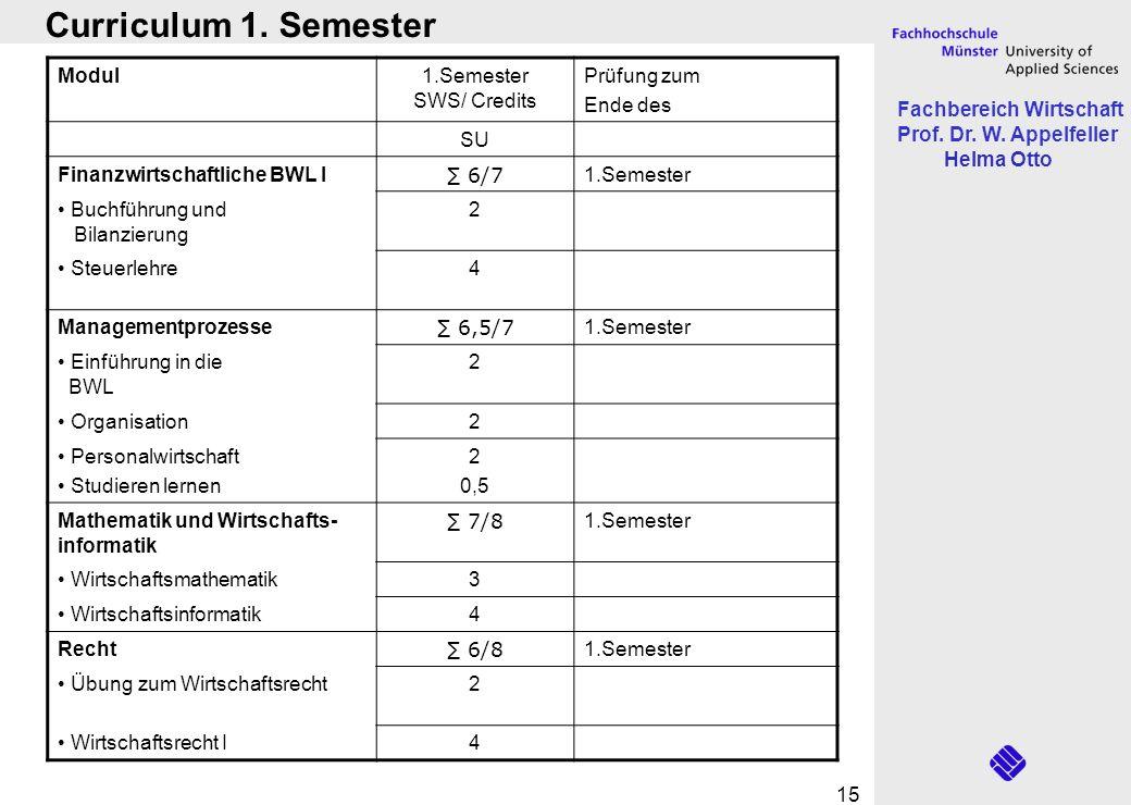 Curriculum 1. Semester Modul 1.Semester SWS/ Credits Prüfung zum