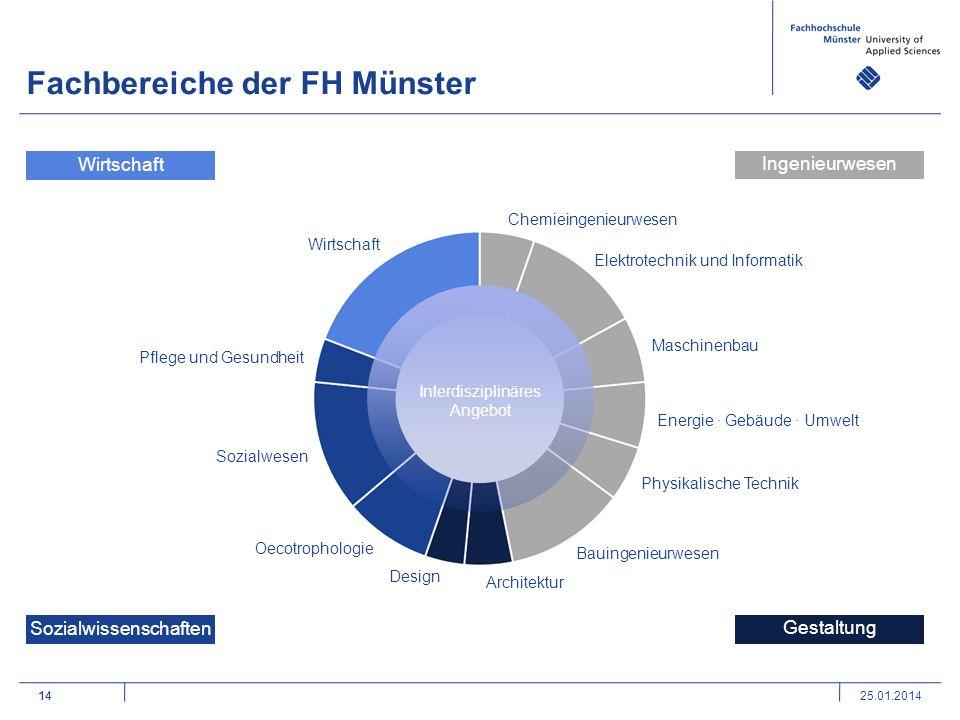 Fachbereiche der FH Münster