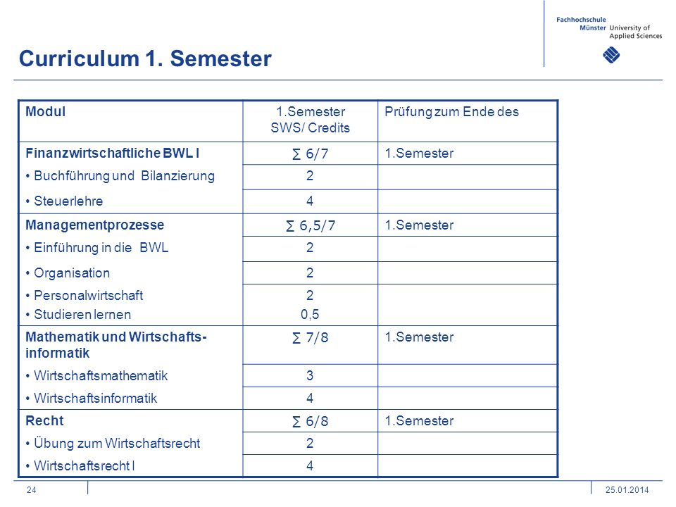 Curriculum 1. Semester Modul 1.Semester SWS/ Credits