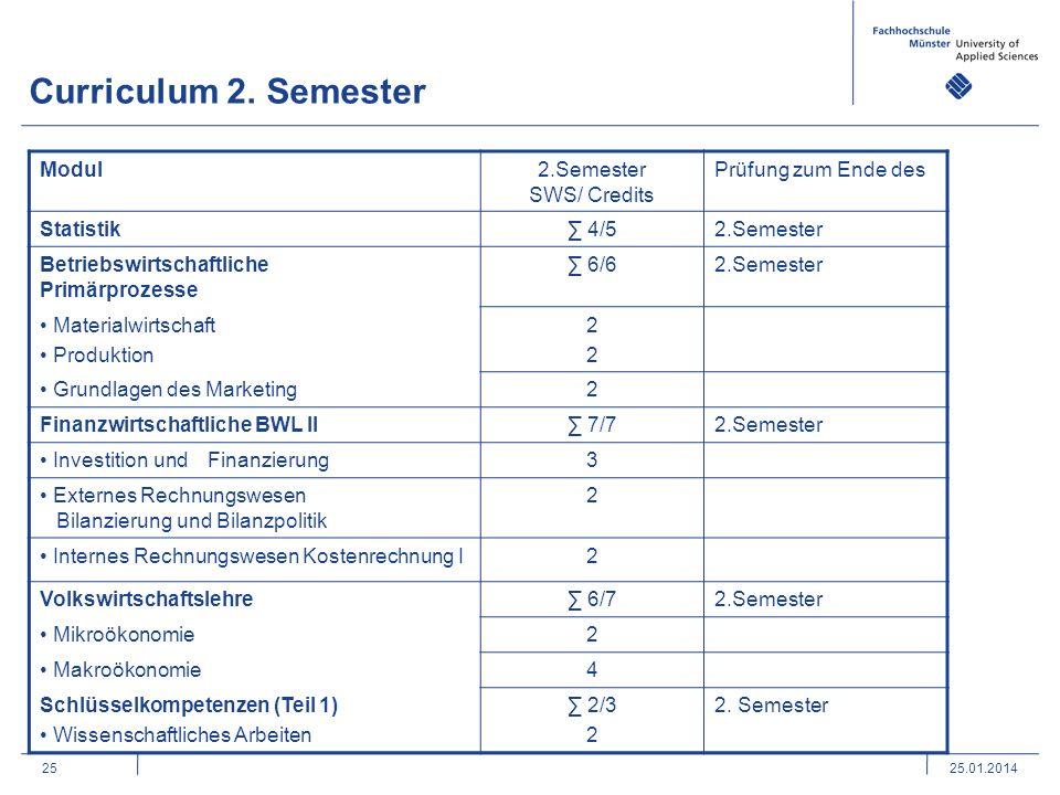 Curriculum 2. Semester Modul 2.Semester SWS/ Credits