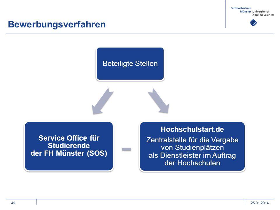 Service Office für Studierende der FH Münster (SOS)