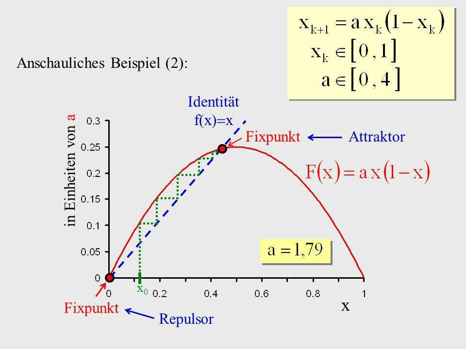 x Anschauliches Beispiel (2): Identität f(x)x Fixpunkt Attraktor