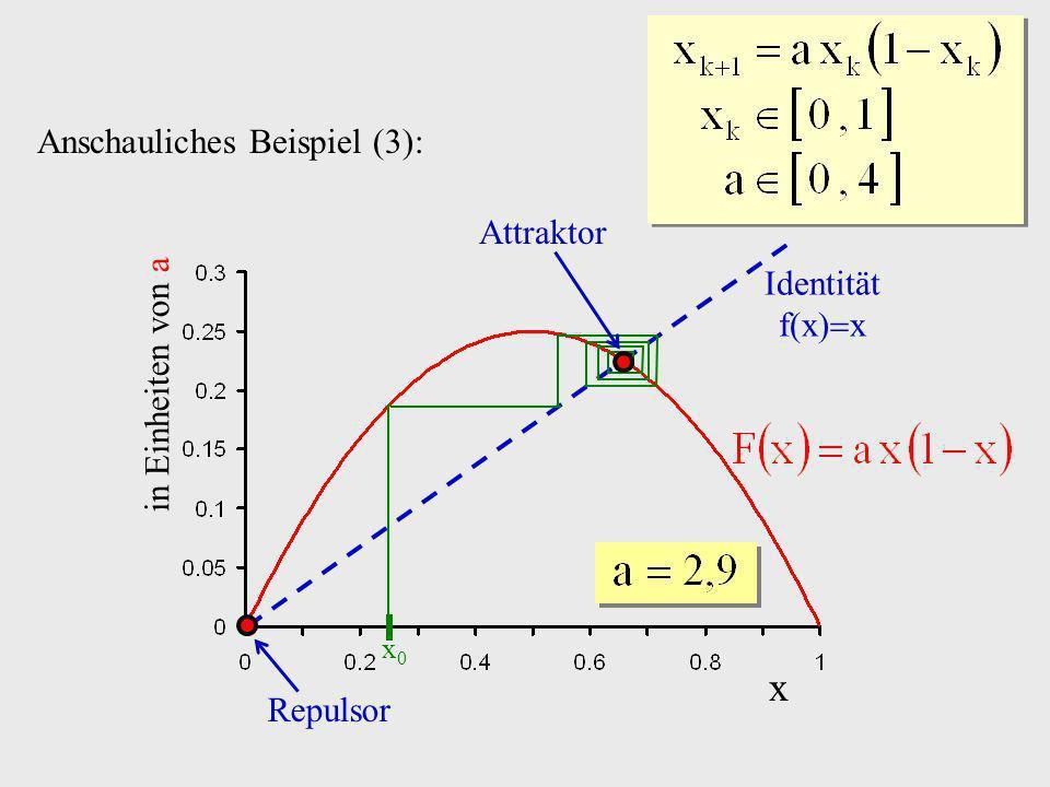 x Anschauliches Beispiel (3): Attraktor Identität f(x)x