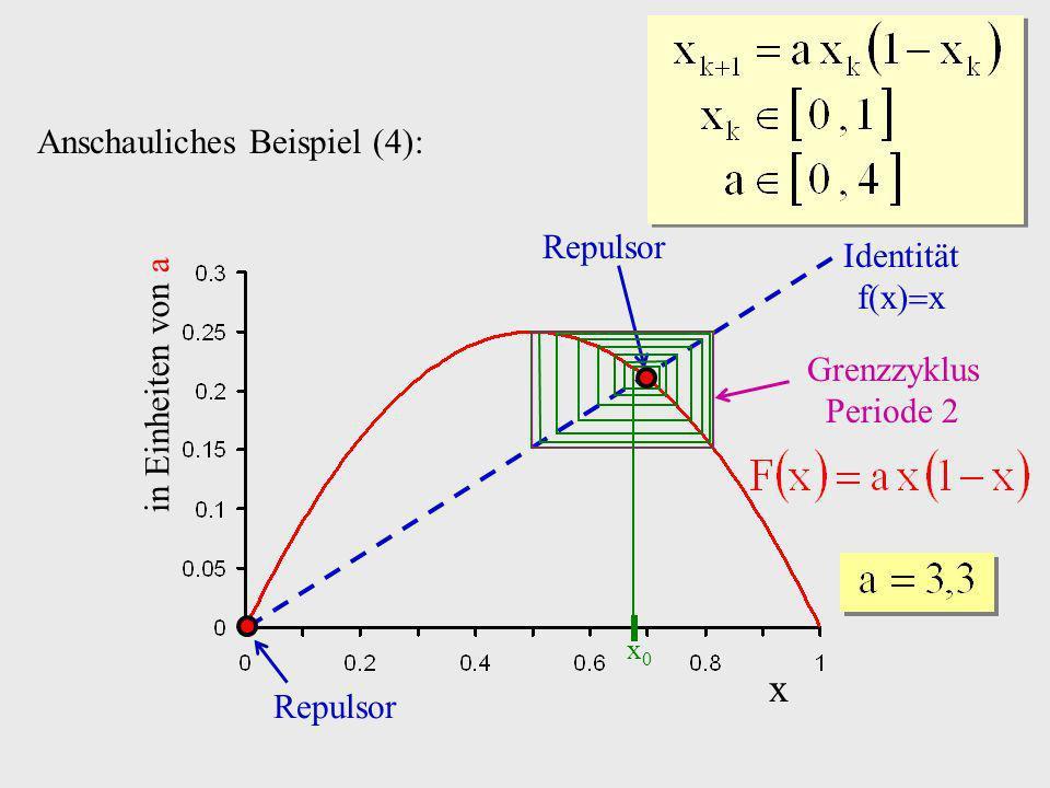 x Anschauliches Beispiel (4): Repulsor Identität f(x)x