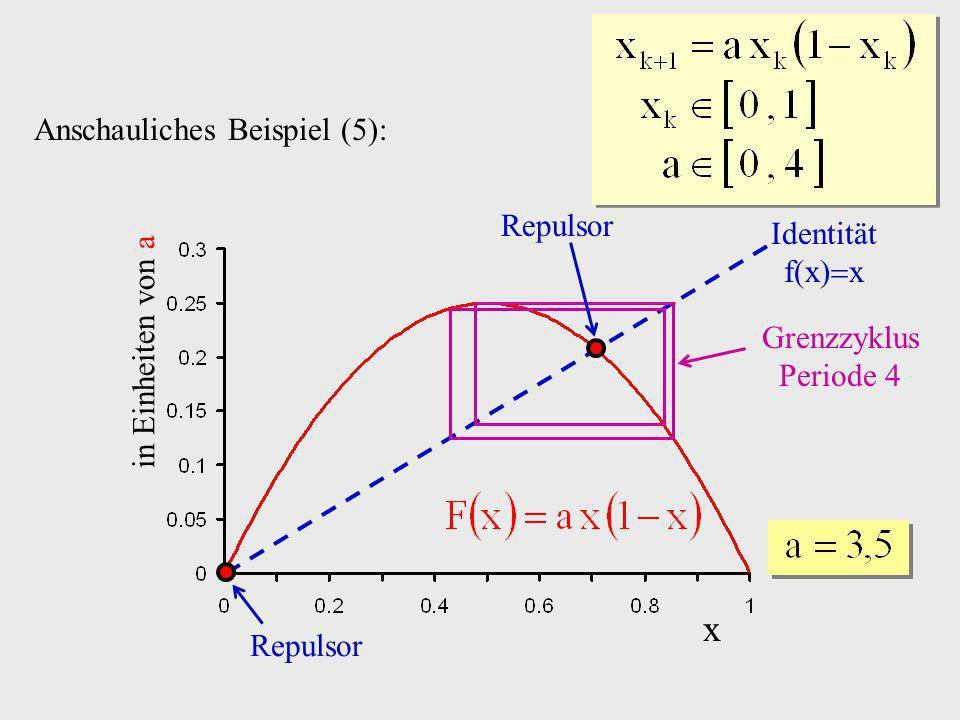 x Anschauliches Beispiel (5): Repulsor Identität f(x)x