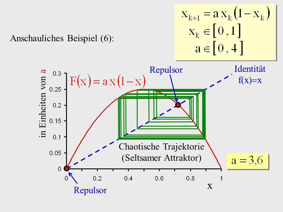 x Anschauliches Beispiel (6): Repulsor Identität f(x)x