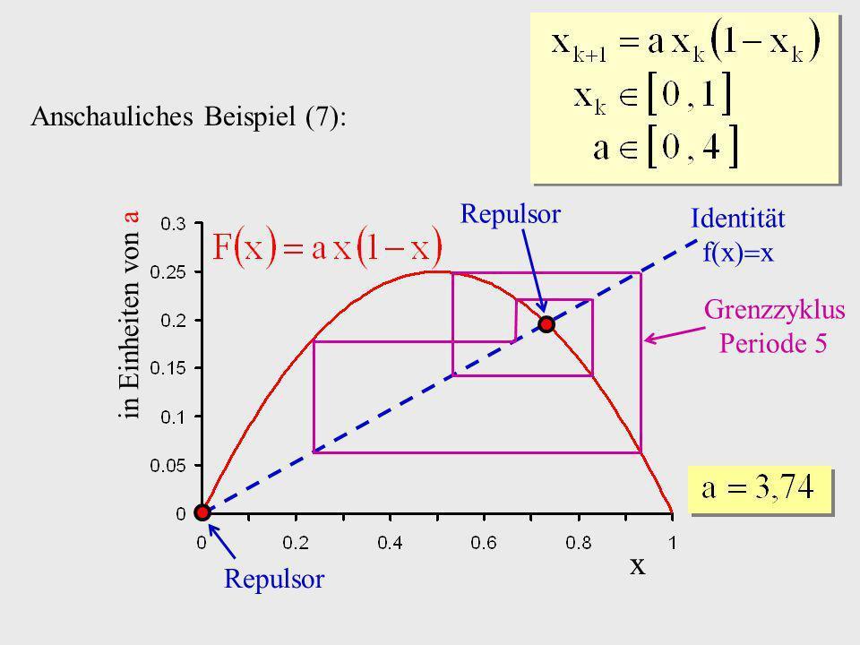 x Anschauliches Beispiel (7): Repulsor Identität f(x)x