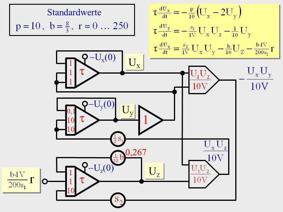 Standardwerte Uy 1 10  0,1 Ux(0) Uy(0) Uz(0) 0,267 Ux Uz