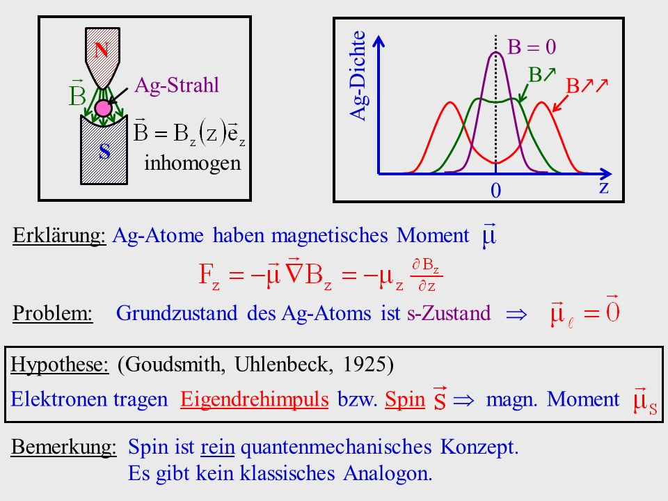 N S. Ag-Strahl. inhomogen. z. Ag-Dichte. B  0. B↗ B↗↗ Erklärung: Ag-Atome haben magnetisches Moment.