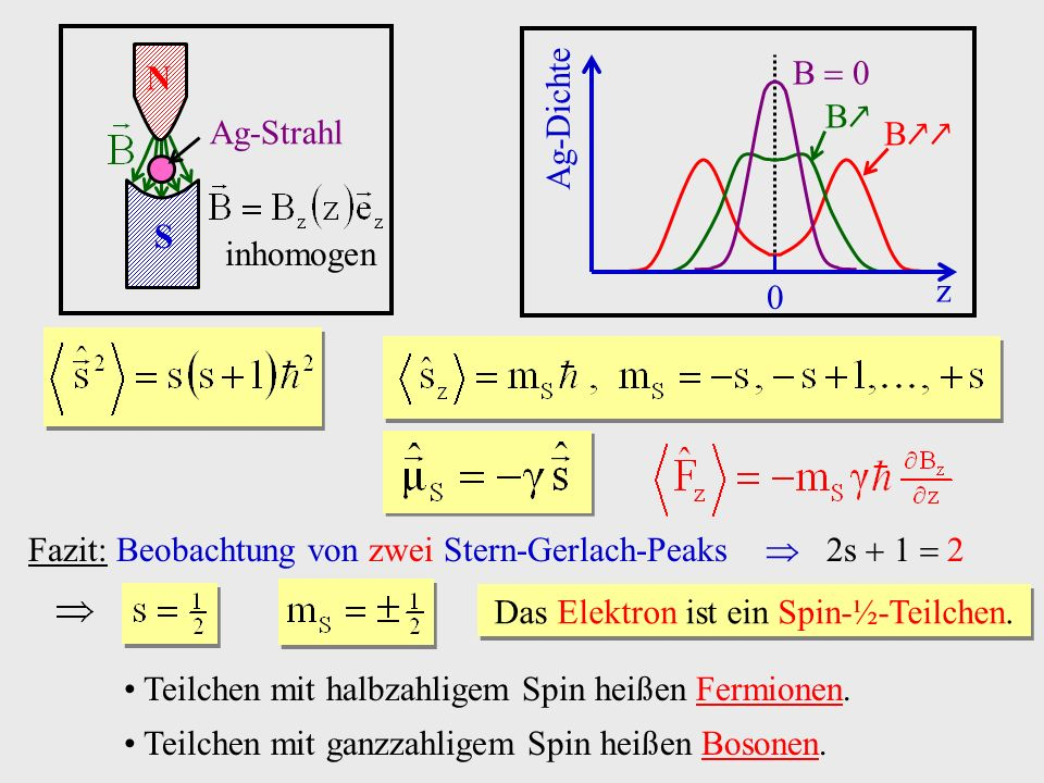 Das Elektron ist ein Spin-½-Teilchen.