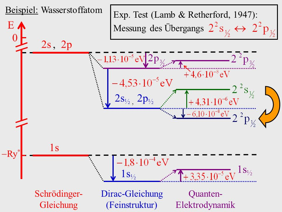 E 2s , 2p 2s½ , 2p½ 1s 1s½ 1s½ Beispiel: Wasserstoffatom