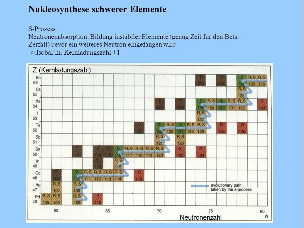 Nukleosynthese schwerer Elemente