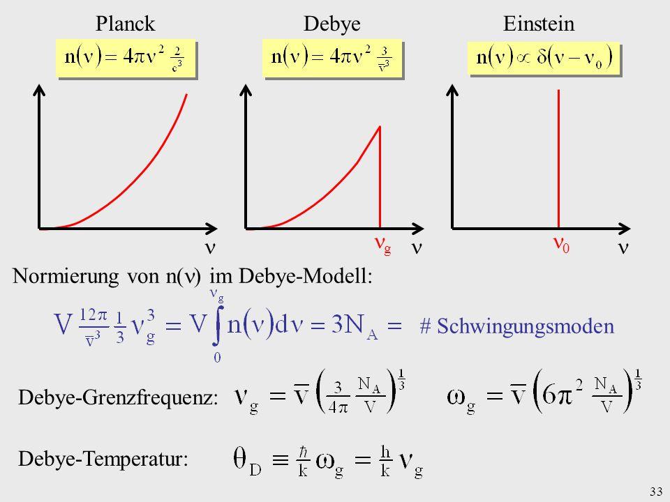 Planck Debye. Einstein.  0. g. Normierung von n() im Debye-Modell: # Schwingungsmoden. Debye-Grenzfrequenz: