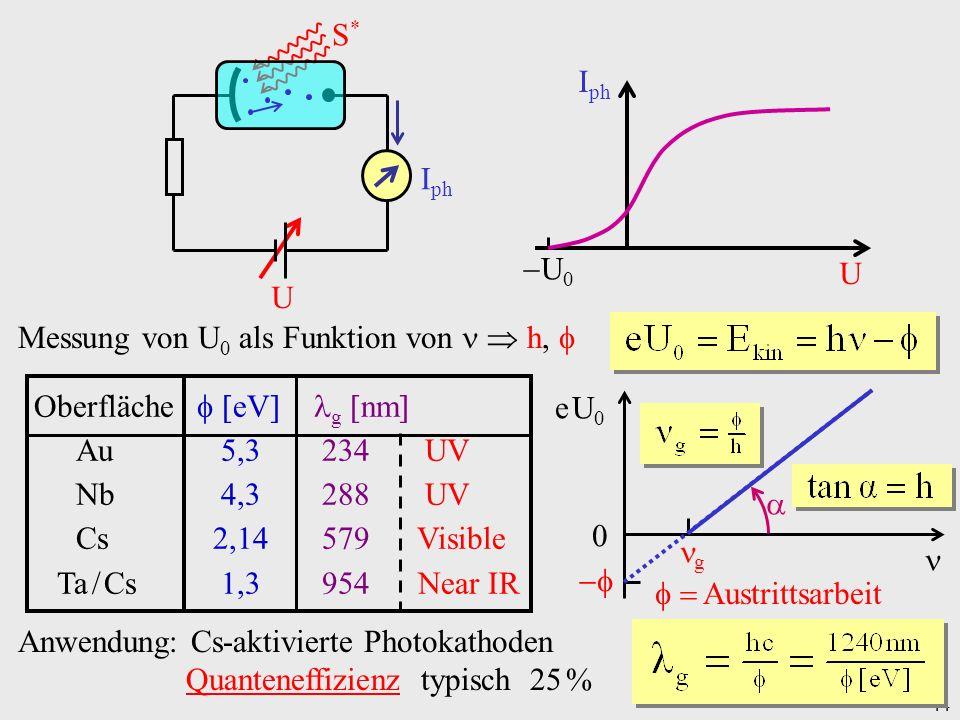 Messung von U0 als Funktion von   h, 