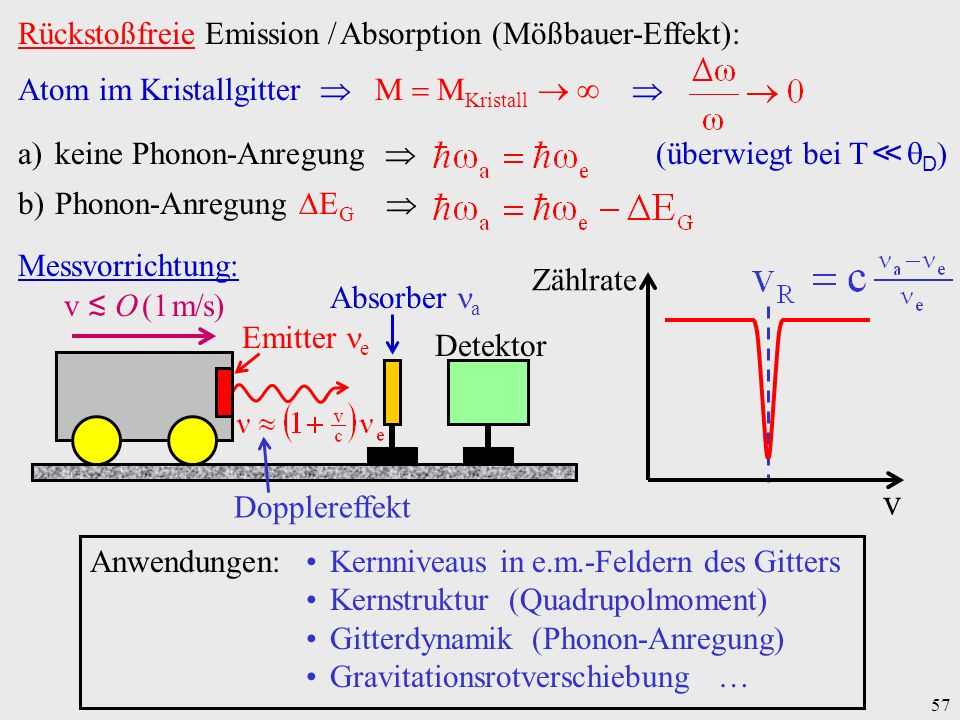 v Rückstoßfreie Emission / Absorption (Mößbauer-Effekt):