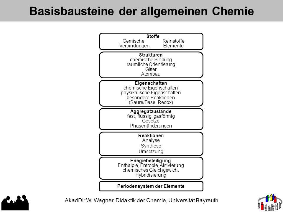 Basisbausteine der allgemeinen Chemie