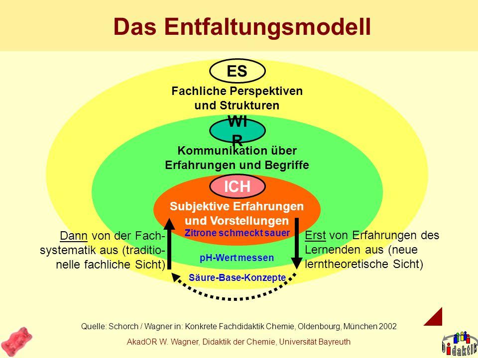 Das Entfaltungsmodell