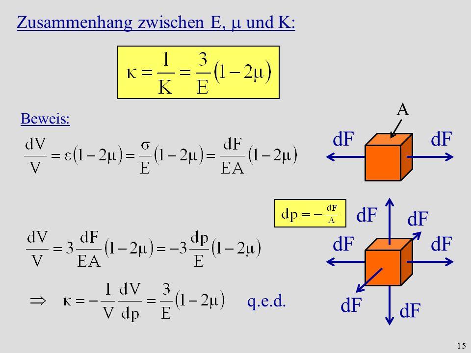 Zusammenhang zwischen E,  und K: