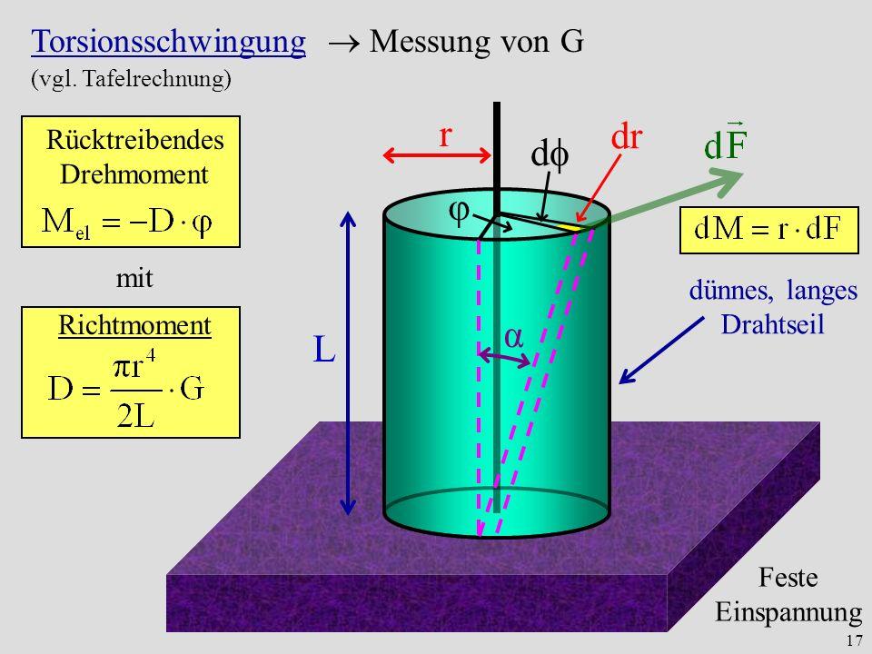 r dr d φ α L Torsionsschwingung  Messung von G