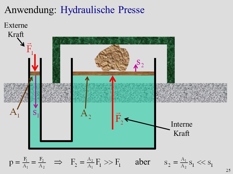 Anwendung: Hydraulische Presse