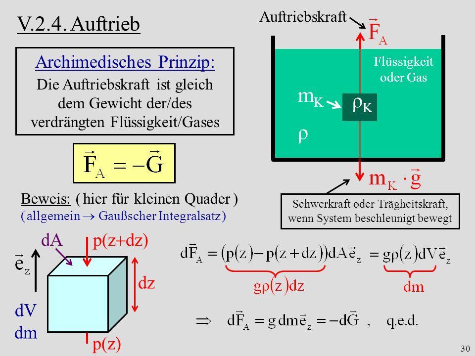V.2.4. Auftrieb mK ρK ρ Archimedisches Prinzip: dA dz dV dm p(zdz)