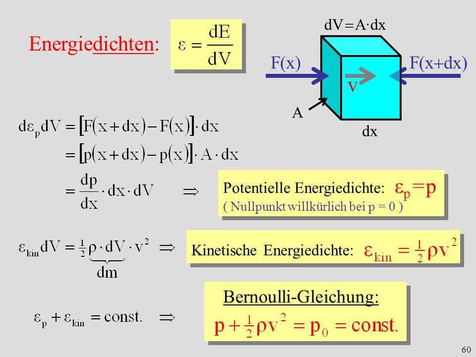 Energiedichten: v F(x) F(xdx) Bernoulli-Gleichung: dV  A·dx A dx