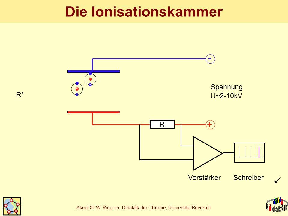 Die Ionisationskammer