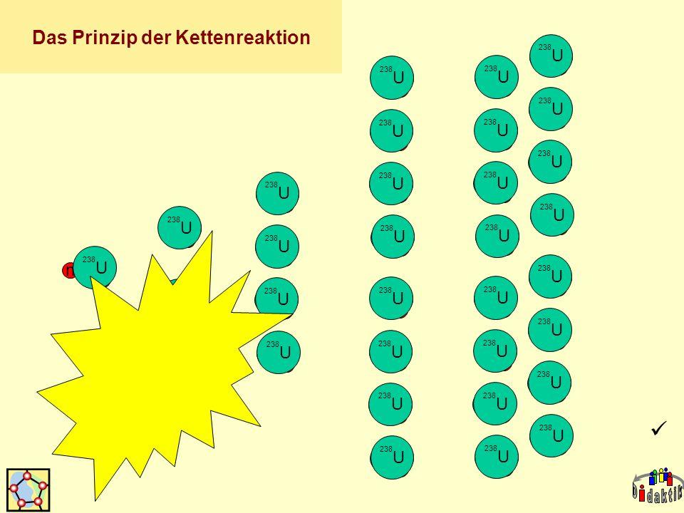Das Prinzip der Kettenreaktion
