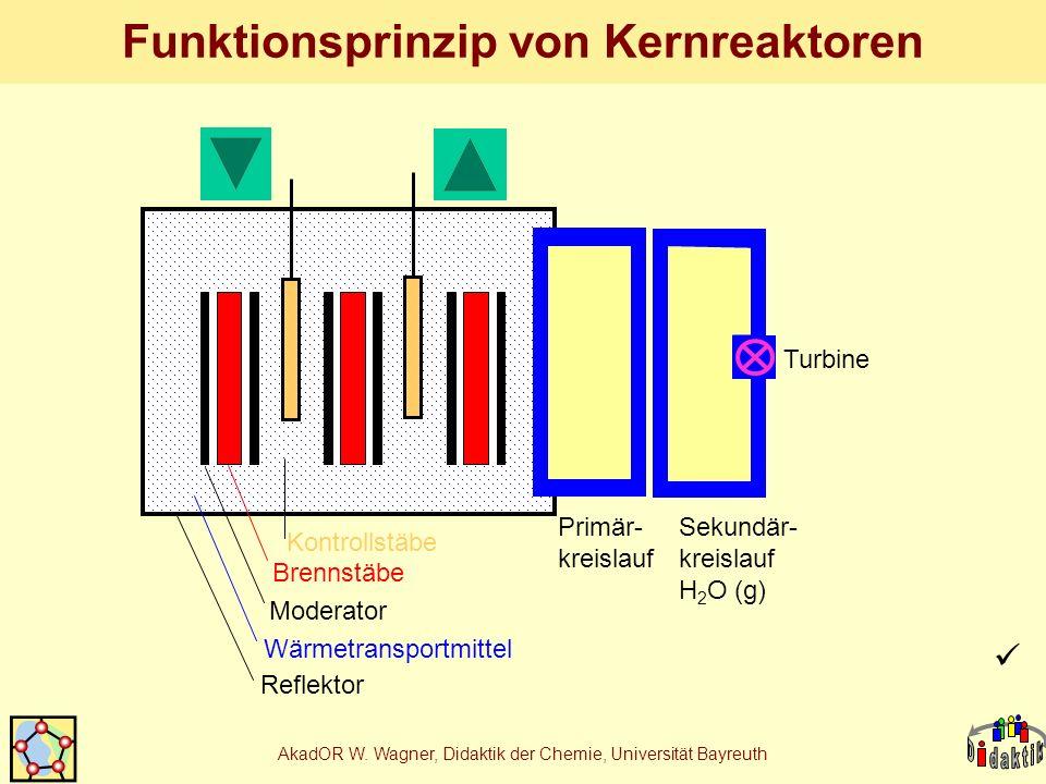 Funktionsprinzip von Kernreaktoren