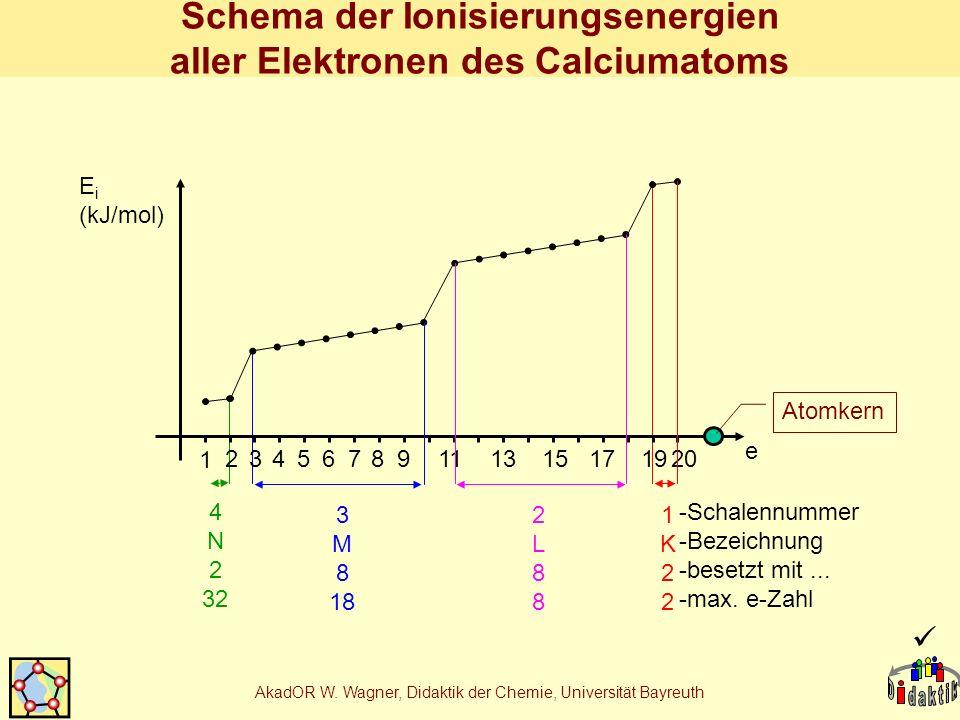 Schema der Ionisierungsenergien aller Elektronen des Calciumatoms